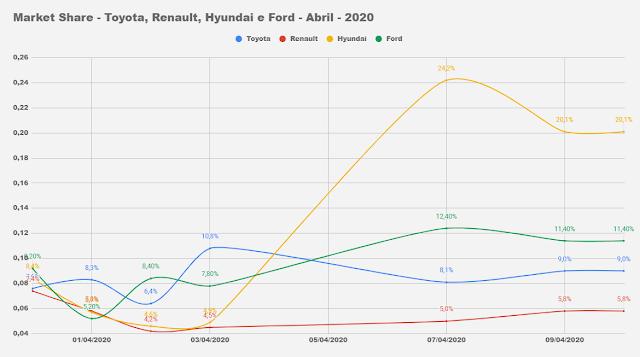 Carros e marcas mais vendidos - 1º decêndio / Abril 2020