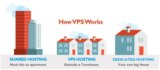 How Does VPS Work