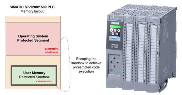 """Siemens on Friday shipped firmware updates to address a severe vulnerability in SIMATIC S7-1200 and S7-1500 programmable logic controllers (PLCs) that could be exploited by a malicious actor to remotely gain access to protected areas of the memory and achieve unrestricted and undetected code execution, in what the researchers describe as an attacker's """"holy grail."""""""