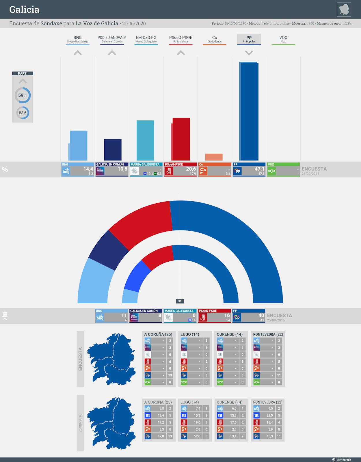 Gráfico de la encuesta para elecciones autonómicas en Galicia realizada por Sondaxe para La Voz de Galicia, 21 de junio de 2020