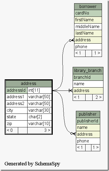 programming notes auto generate database er diagram mysql. Black Bedroom Furniture Sets. Home Design Ideas