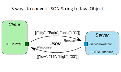 3 ways to convert String to JSON object in Java?