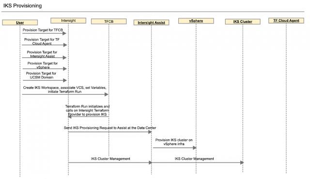 Cisco Prep, Cisco Preparation, Cisco Learning, Cisco Certification, Cisco Exam Prep, Cisco Tutorial and Material