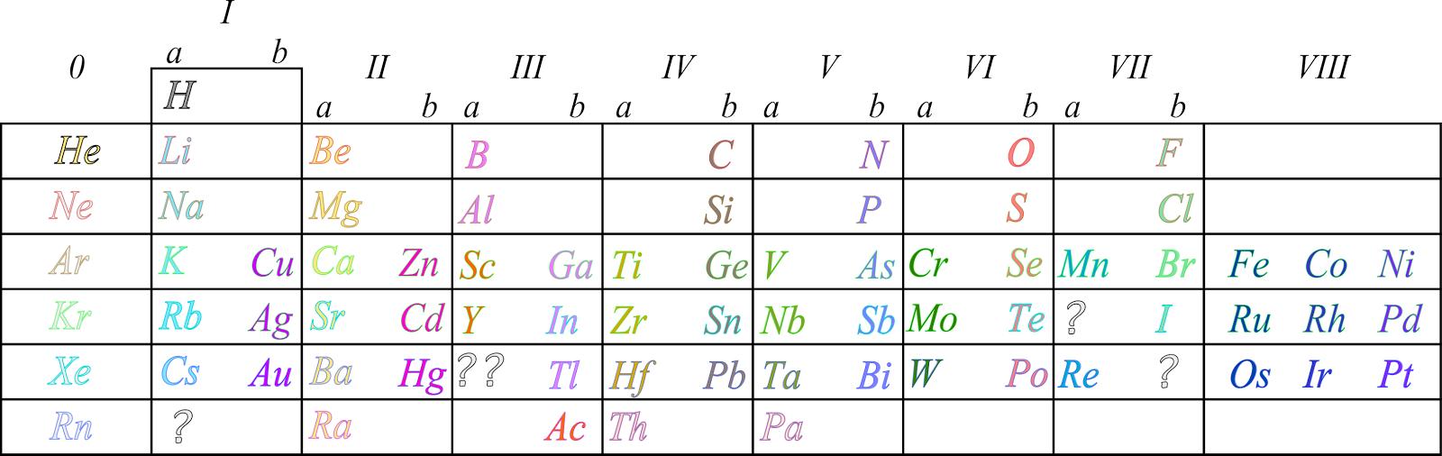 Ciencias de joseleg 2 historia de la tabla peridica moseley tambin demostr que existan huecos en la tabla peridica para los elementos de carga 43 y 61 conocidos actualmente como el tecnecio y el prometio urtaz Image collections