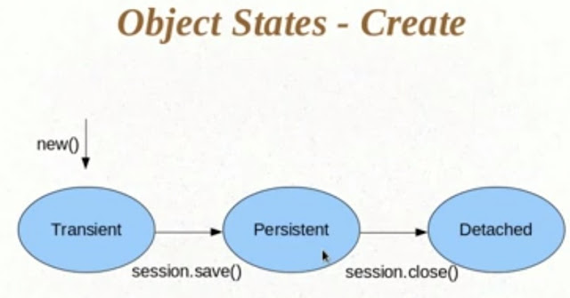 State of Objects in Hibernate