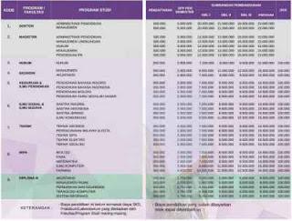 biaya pendaftaran pendidikan unpak 2018