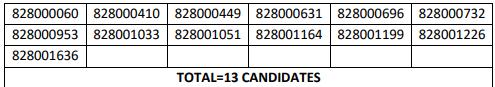 HPSSC Hamirpur Junior Engineer Post Code: 828 Screening Test Result 2021