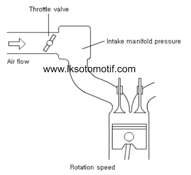teori dasar manifold absolute sensor