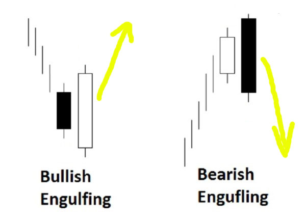 price-action-engulfing