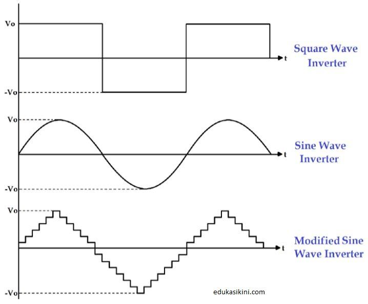 17 Jenis Inverter Penjelasan Serta fungsinya Secara lengkap