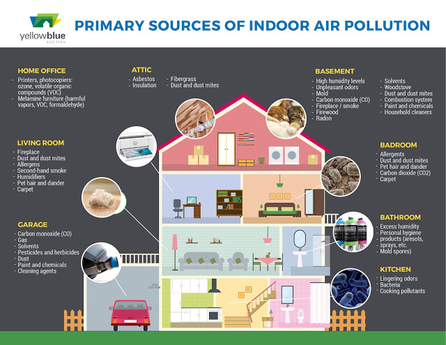 air indoor paper pollution term 5 brilliant solutions to air pollution  another measure is re-using some of the utilities we depend on such as plastic bags, papers, or bottles because their production creates loads of pollution  various causes of indoor air pollution severe effects of indoor air pollution recent posts estuary biome: definition, climate, location.