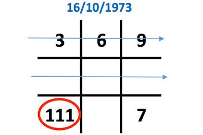 Ý nghĩa con số 6 trong biểu đồ ngày sinh (Thần số học)