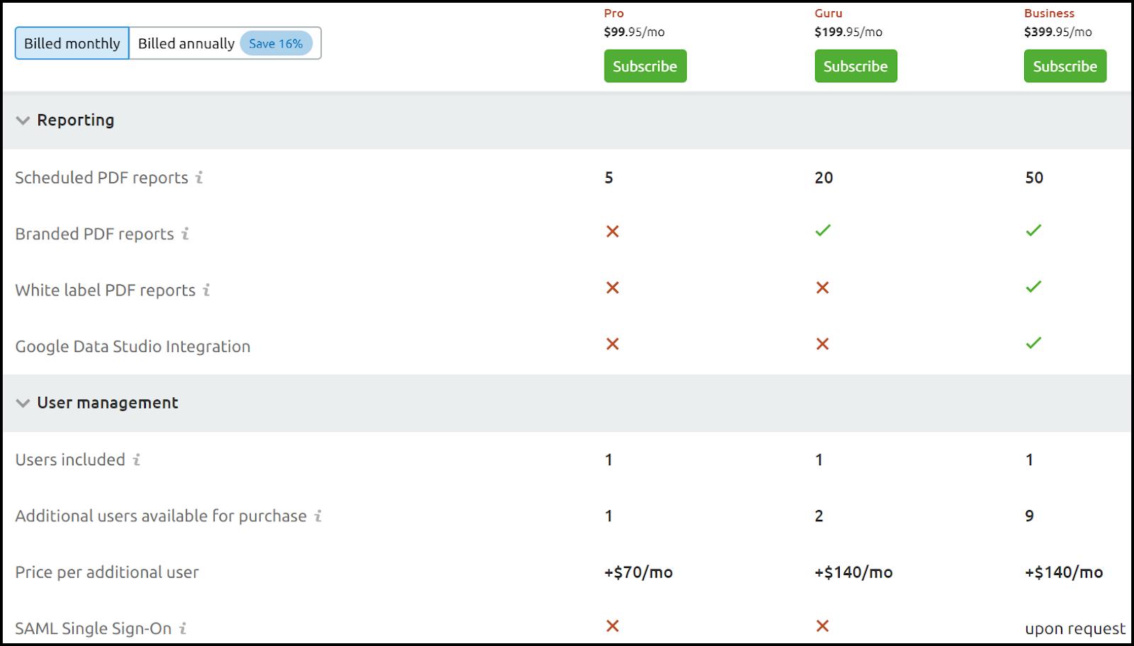 Comparison Of SEMrush Pricing & Plans 3