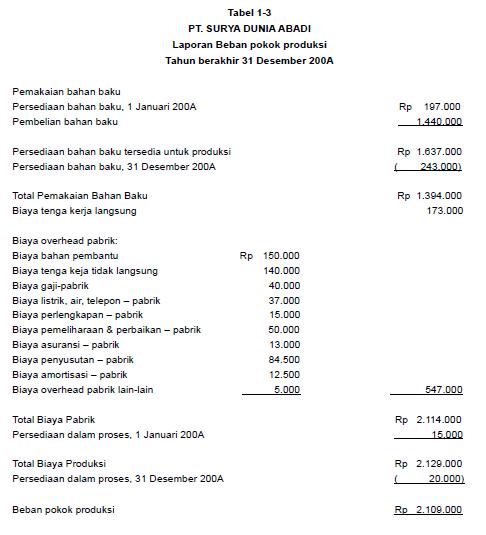 Contoh Soal Laporan Harga Pokok Produksi Dan Penjualan Kumpulan Soal Pelajaran 6