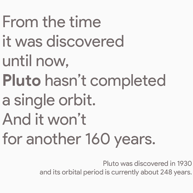 From the time it was discovered until now, Pluto hasn't completed a single orbit. And it won't for another 160 years. Pluto was discovered in 1930 and its orbital period is currently about 248 years.