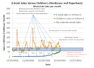 E-book comments: January 2011 Ebook Sales