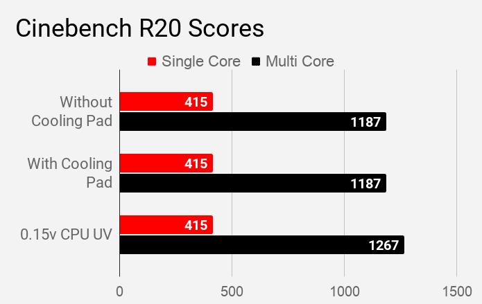 Cinebench R20 scores of Acer Aspire 5 A514-52G laptop.