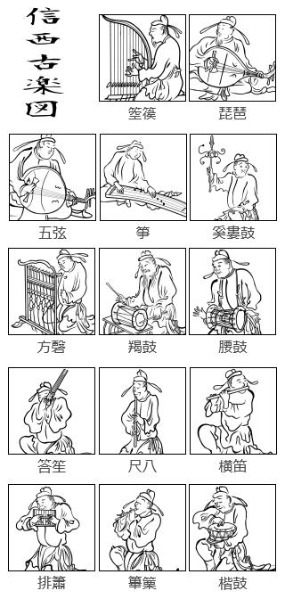 信西古楽図:腰鼓、楷鼓、羯鼓、方磬、奚婁、荅笙、横笛、篳篥、簫、 五弦 琵琶、箜篌、箏。