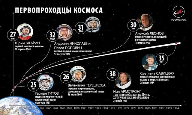Первые в космосе.