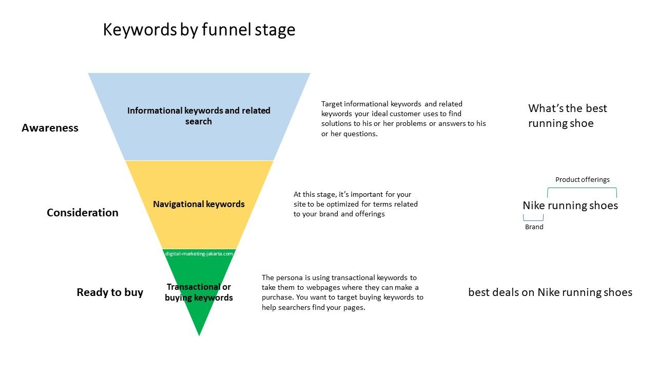 optimasi keywords optimization by funnel stage digital marketing jakarta com seo sem google ads