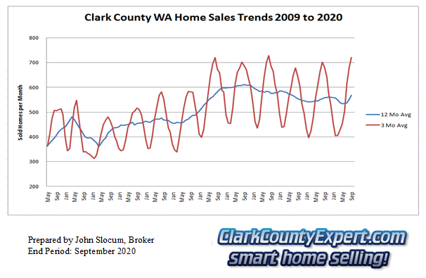 Clark County Home Sales September 2020- Units Sold