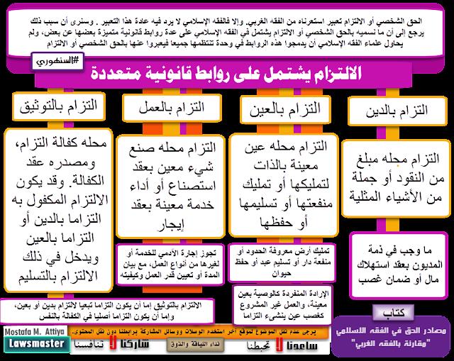 خريطة ذهنية للالتزام -الفقه الاسلامي-السنهوري في كتابه مصادر الحق في الفقه الاسلامي