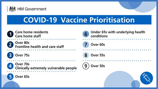 Vaccine prioritisation order in the UK