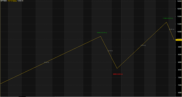 Very Accurate Zig Zag Trend Line