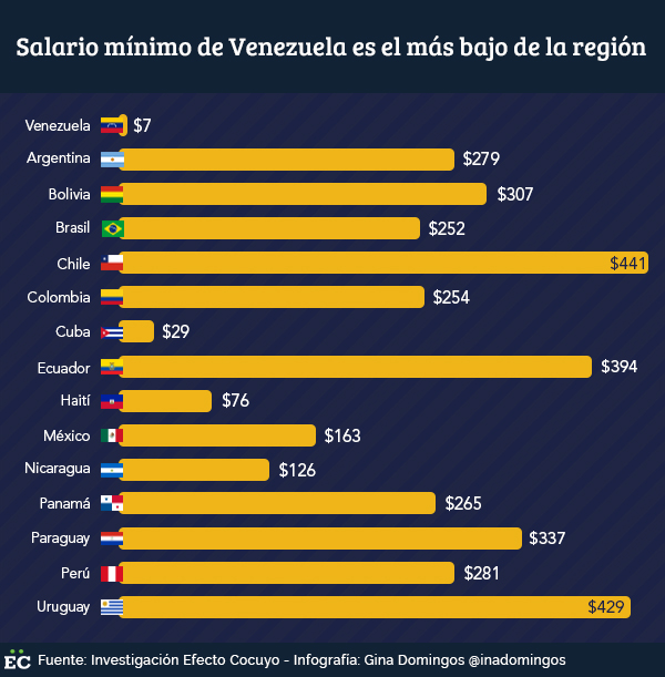 Venezuela encabeza la lista con el salario mínimo más bajo del continente