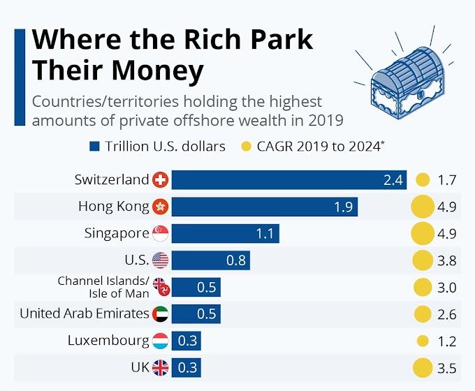 जहां अमीर अपना पैसा पार्क करते हैं