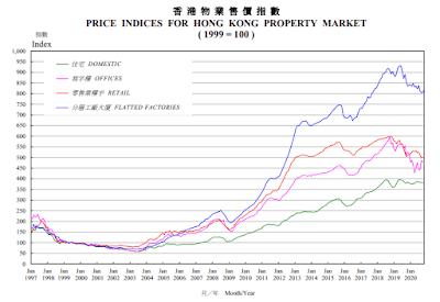 Wing Tai - HK Property Price Index