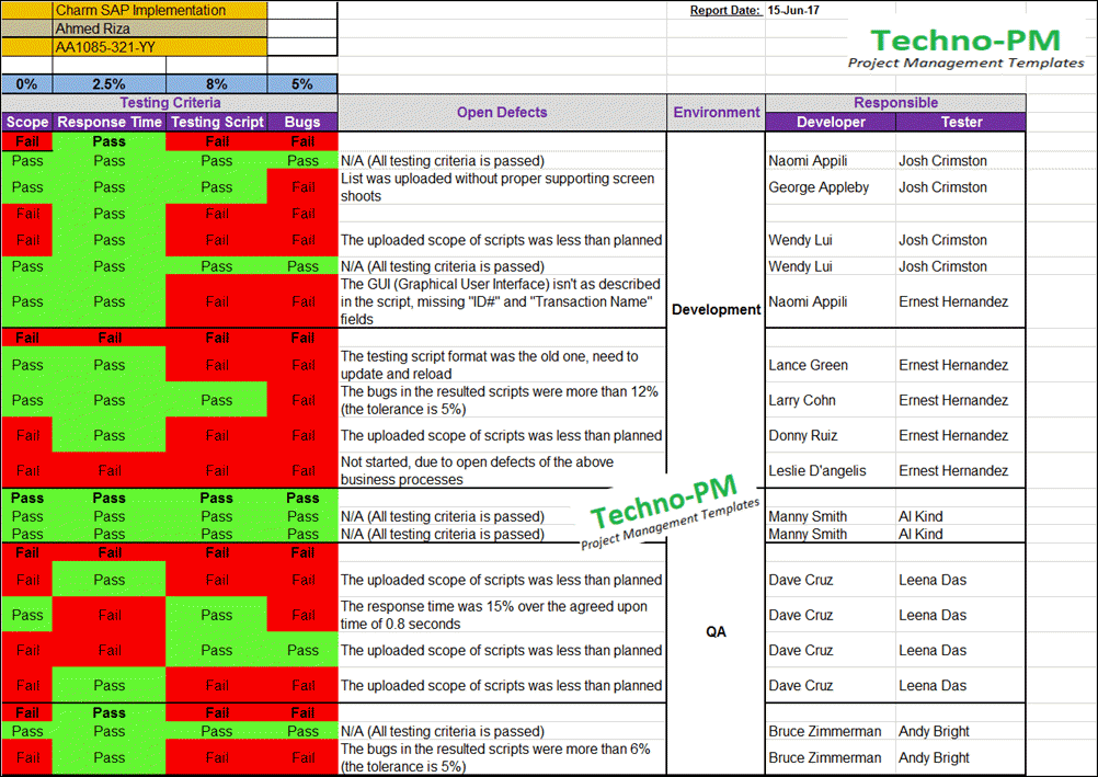 Qa Status Report Template Excel Project Management Templates