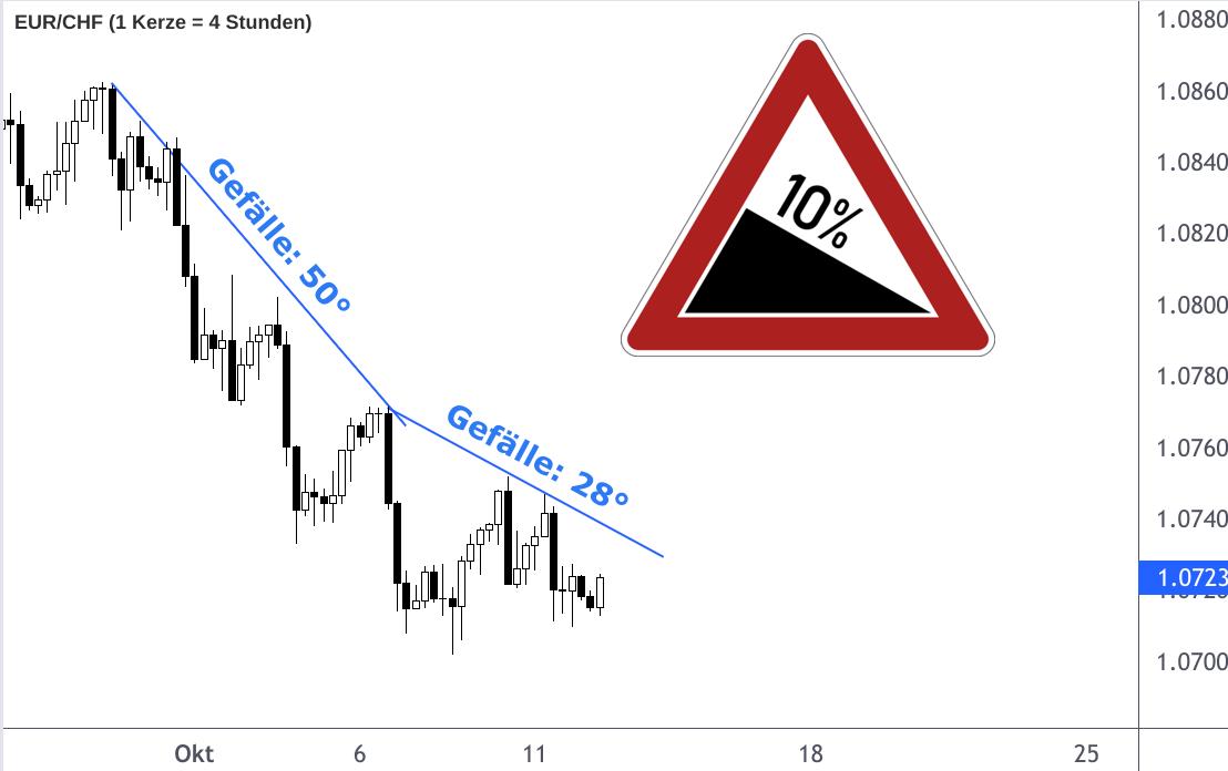 EUR/CHF-Kurs Abwärtstrend weniger steil