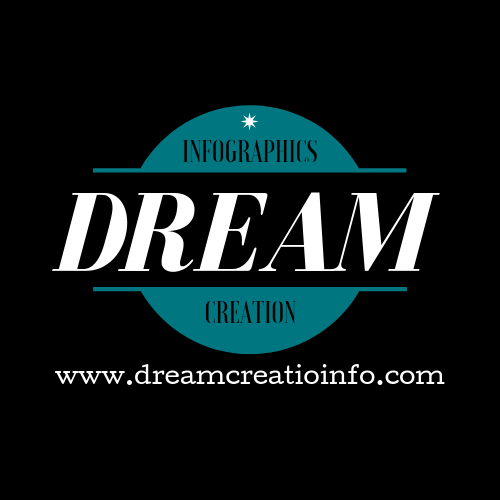 We strive to curate the most exciting infographics on the Web at Dream Creation. We search the internet to view information with the finest content and design to give our users easy information and numbers. Dream Creation has given the web knowledge and know-how on a large number of subjects for one year.
