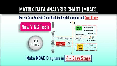 Matrix Data Analysis Chart