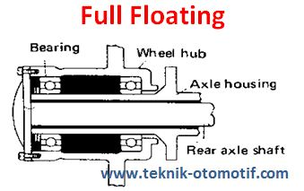 Full Floating Axle >> Poros Penggerak Roda Belakang Axle Shaft Dan Tipenya