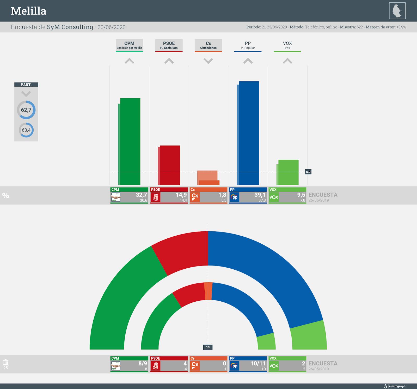 Gráfico de la encuesta para elecciones autonómicas en Melilla realizada por SyM Consulting, 30 de junio de 2020