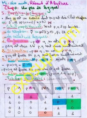 résumé d'algèbre MI 1ère année