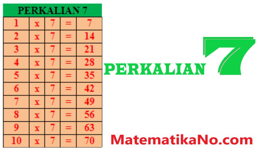 Tabel Perkalian 7 Berwarna