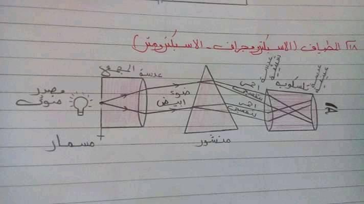 مراجعة رسومات الفيزياء كلها للصف الثالث الثانوي 0%2B%252821%2529