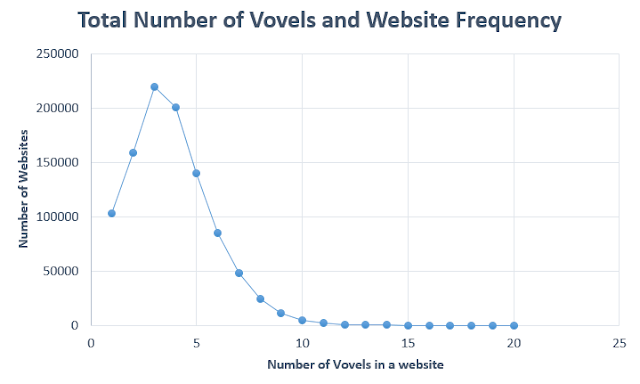 Total number of Vowels and Website Frequency