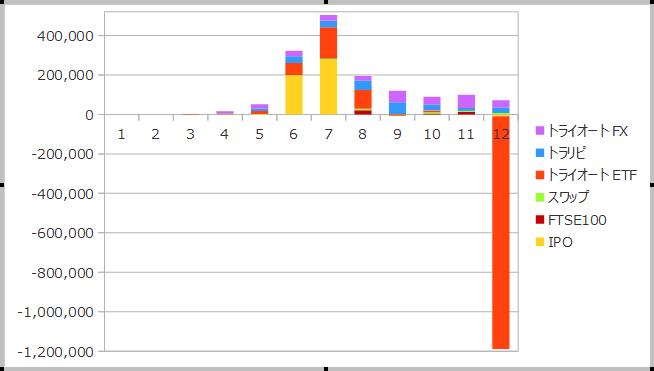 2018年12月までの資産収入の合計