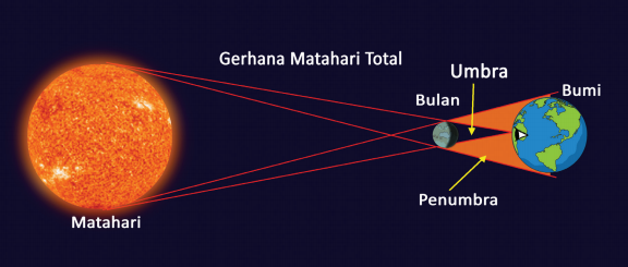 gerhana matahari total www.simplenews.me