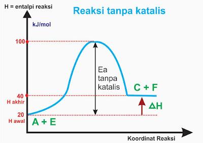 reaksi tanpa katalis - laju reaksi