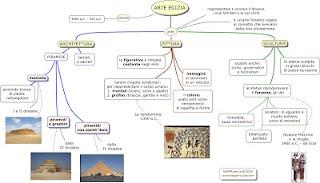 http://www.mappe-scuola.com/2015/01/arte-egizia.html