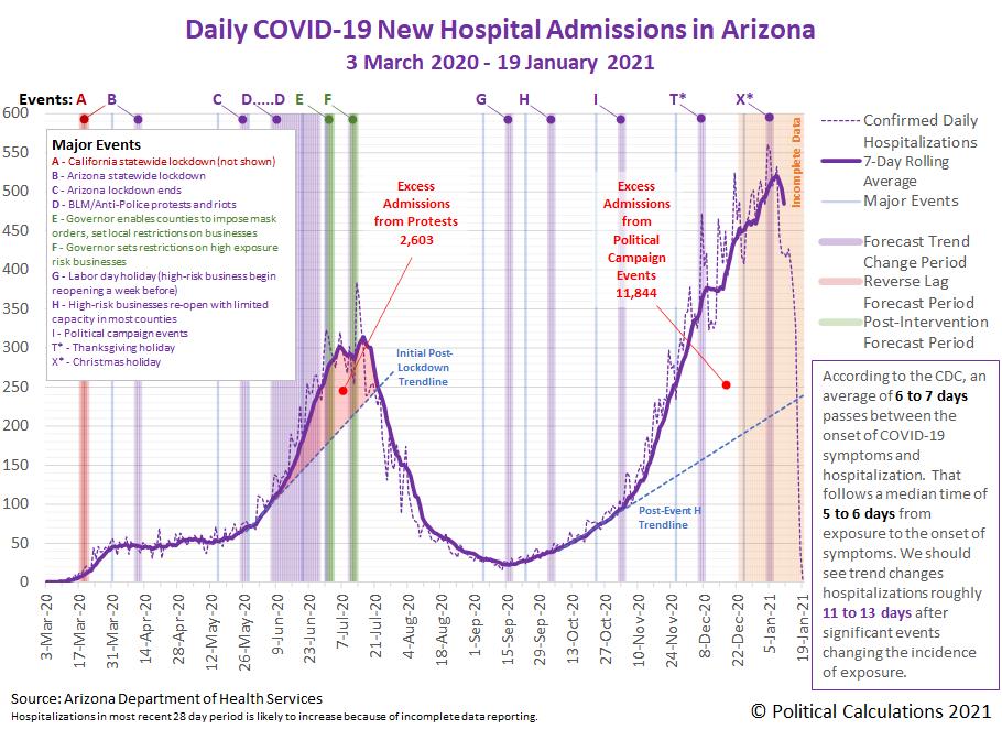 Arizona COVID-19 New Hospital Admissions, 3 March 2020 - 19 January 2021