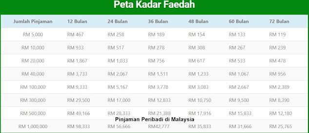 Review Pinjaman Peribadi di Malaysia