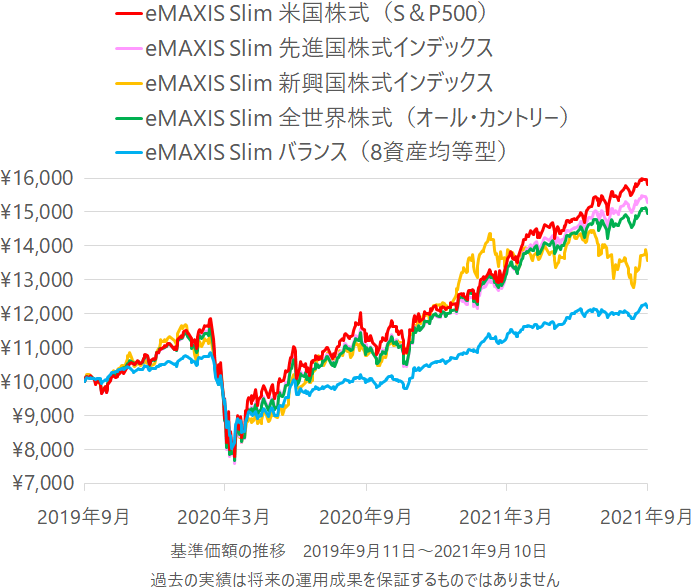 eMAXIS Slim 米国株式(S&P500)、eMAXIS Slim 先進国株式インデックス、eMAXIS Slim 新興国株式インデックス、eMAXIS Slim 全世界株式(オール・カントリー)、eMAXIS Slim バランス(8資産均等型)の基準価額の推移(チャート)