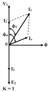 Transformer ON Load Condition - Phasor Diagram & Operation