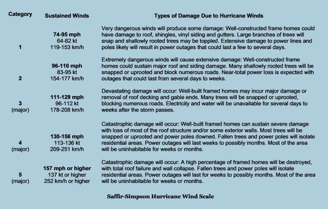 Saffir-Simpson Hurricane Wind Scale graphic